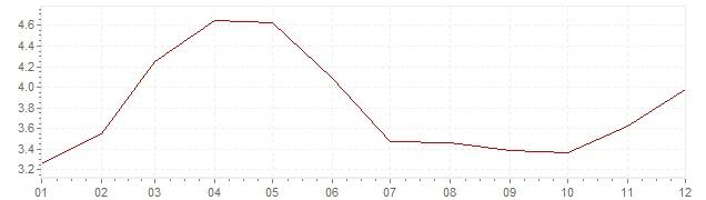 Grafico - inflazione Messico 2013 (CPI)