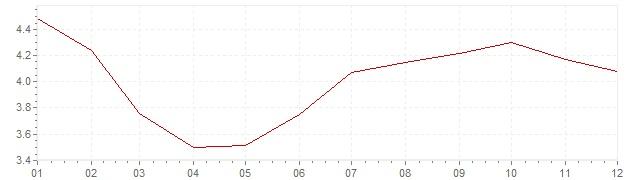 Grafico - inflazione Messico 2014 (CPI)