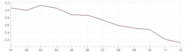 Grafico - inflazione Messico 2015 (CPI)