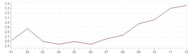 Gráfico – inflação na México em 2016 (IPC)