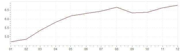 Gráfico – inflação na México em 2017 (IPC)