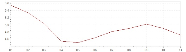 Grafico - inflazione Messico 2018 (CPI)
