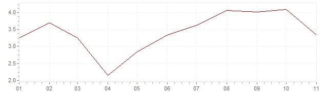 Grafico - inflazione Messico 2020 (CPI)