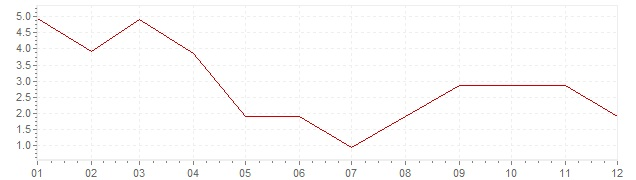Grafico - inflazione Norvegia 1957 (CPI)
