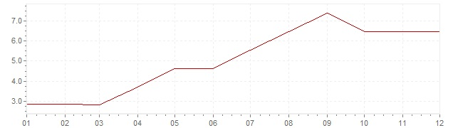 Grafico - inflazione Norvegia 1958 (CPI)