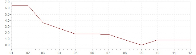 Chart - inflation Norway 1959 (CPI)