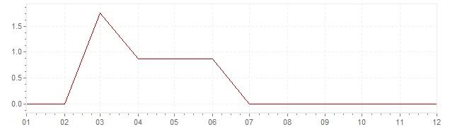 Grafico - inflazione Norvegia 1960 (CPI)