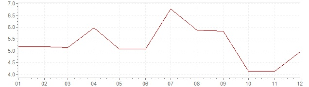 Chart - inflation Norway 1962 (CPI)