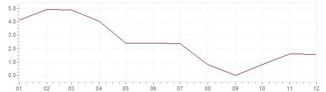 Grafico - inflazione Norvegia 1963 (CPI)