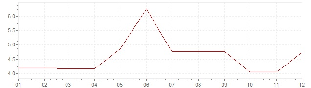 Chart - inflation Norway 1967 (CPI)