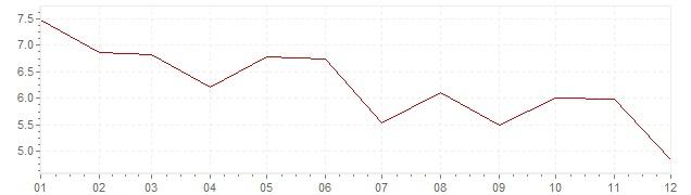 Grafiek - inflatie Noorwegen 1971 (CPI)