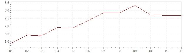 Grafico - inflazione Norvegia 1972 (CPI)