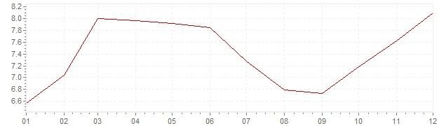 Grafico - inflazione Norvegia 1973 (CPI)