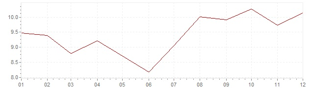 Chart - inflation Norway 1974 (CPI)