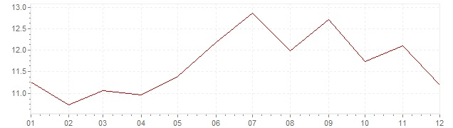 Chart - inflation Norway 1975 (CPI)