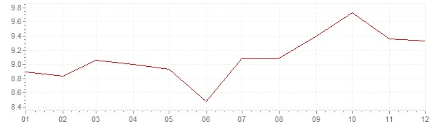 Chart - inflation Norway 1977 (CPI)