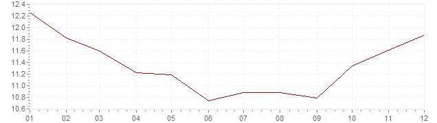 Grafico - inflazione Norvegia 1982 (CPI)