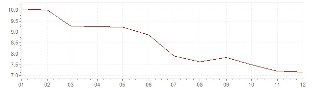 Chart - inflation Norway 1983 (CPI)