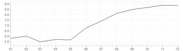 Chart - inflation Norway 1986 (CPI)