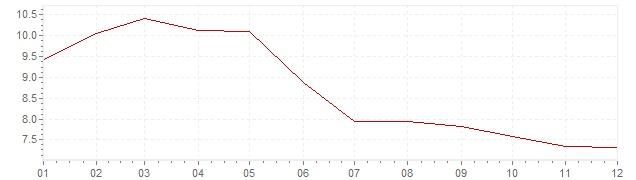 Grafico - inflazione Norvegia 1987 (CPI)