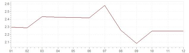 Grafico - inflazione Norvegia 1992 (CPI)