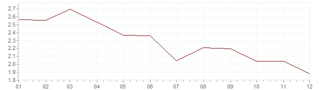Chart - inflation Norway 1993 (CPI)