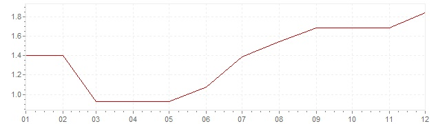 Chart - inflation Norway 1994 (CPI)