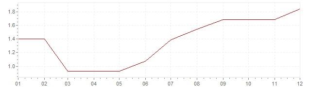 Grafico - inflazione Norvegia 1994 (CPI)