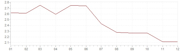 Chart - inflation Norway 1995 (CPI)