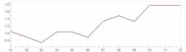 Chart - inflation Norway 1996 (CPI)
