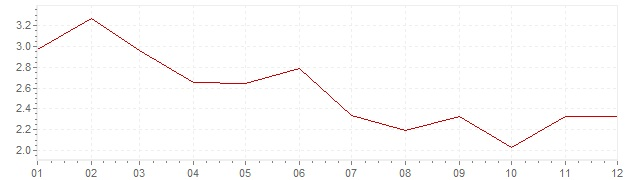 Chart - inflation Norway 1997 (CPI)