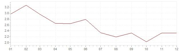 Grafico - inflazione Norvegia 1997 (CPI)
