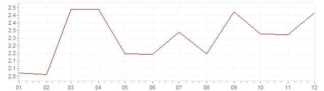 Chart - inflation Norway 1998 (CPI)