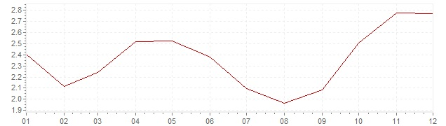 Chart - inflation Norway 1999 (CPI)