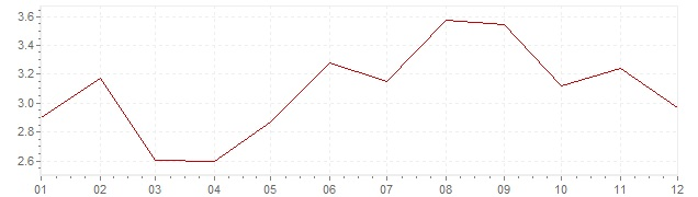Chart - inflation Norway 2000 (CPI)