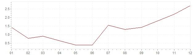 Grafiek - inflatie Noorwegen 2002 (CPI)