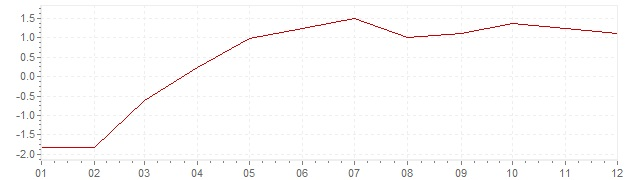 Chart - inflation Norway 2004 (CPI)