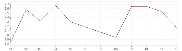 Chart - inflation Norway 2006 (CPI)