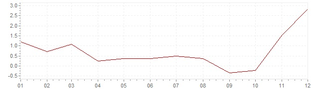 Chart - inflation Norway 2007 (CPI)