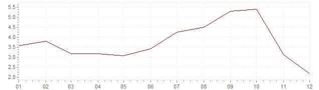 Chart - inflation Norway 2008 (CPI)