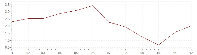 Chart - inflation Norway 2009 (CPI)