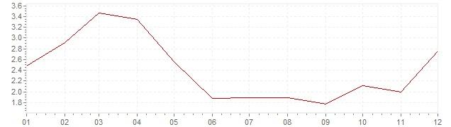 Grafico - inflazione Norvegia 2010 (CPI)
