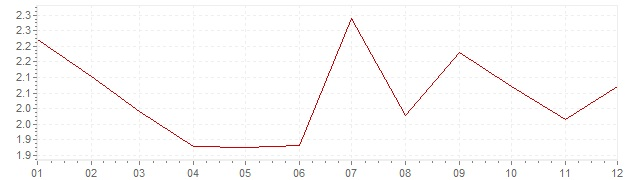 Chart - inflation Norway 2014 (CPI)