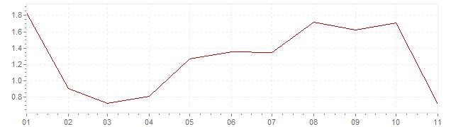 Chart - inflation Norway 2020 (CPI)