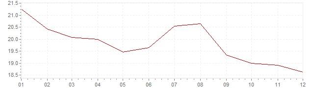Grafico - inflazione Polonia 1996 (CPI)