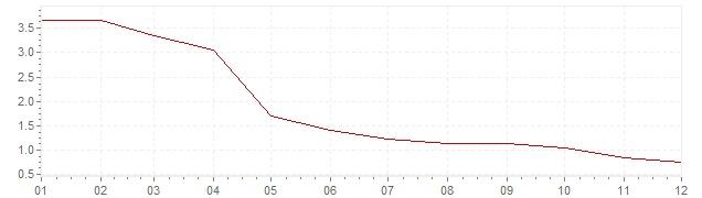 Grafico - inflazione Polonia 2002 (CPI)