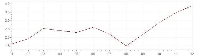 Grafiek - inflatie Polen 2007 (CPI)