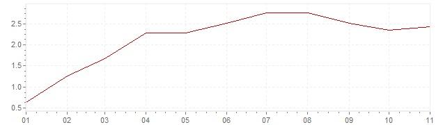 Gráfico – inflação na Polónia em 2019 (IPC)