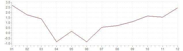 Grafiek - inflatie Portugal 1959 (CPI)