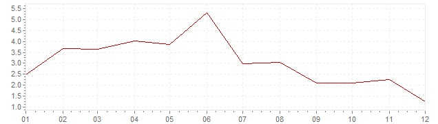 Grafiek - inflatie Portugal 1960 (CPI)